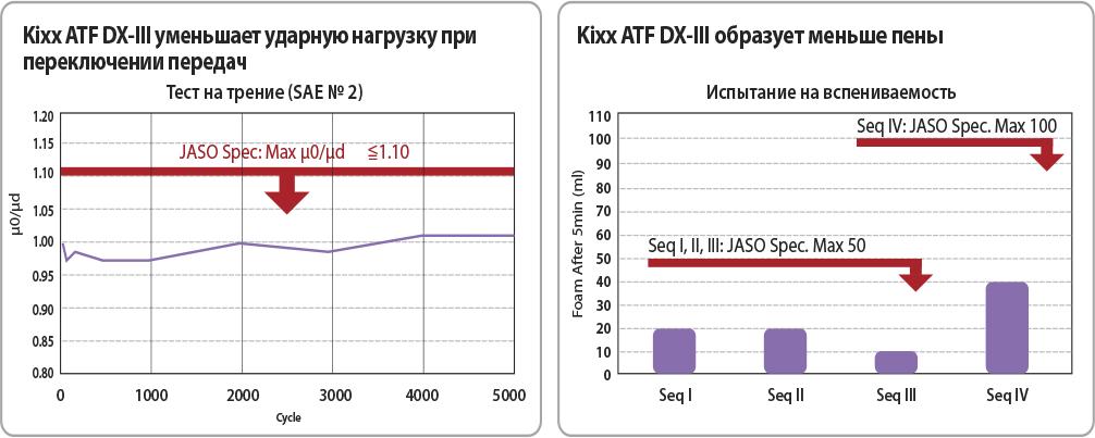 Трансмиссионная жидкость ATF DX-III 1л Kixx син. арт. L2509AL1E1