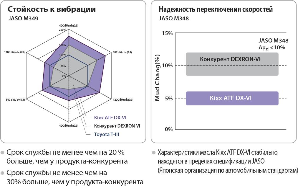 Трансмиссионная жидкость ATF DX-VI 1л Kixx син. арт. L2524AL1E1